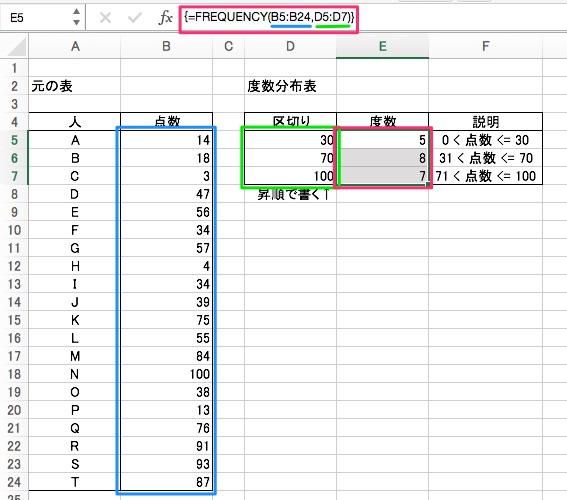 Excel でテストの点数の分布表を作るために FREQUENCY 関数を使う ...